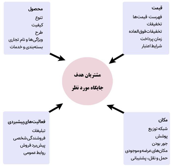 عناصر و توابع آمیخته بازاریابی